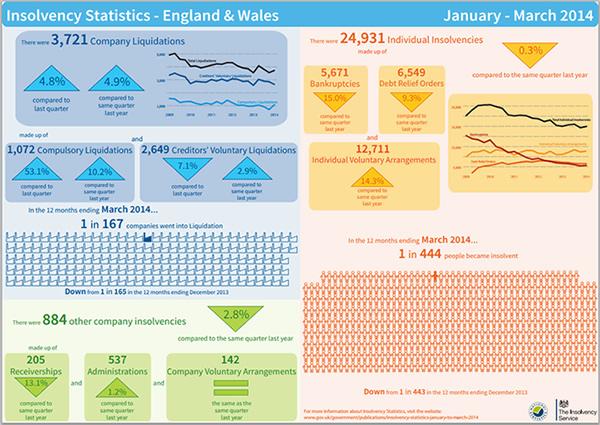 isolvency infographic